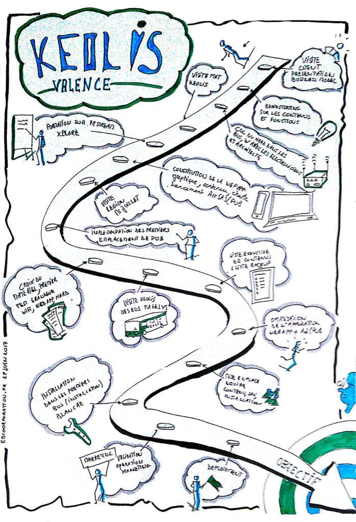 utilisation de la facilitation graphique avant lancement d'un projet